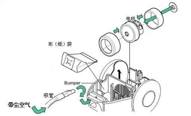 尘袋式吸尘器原理.jpg