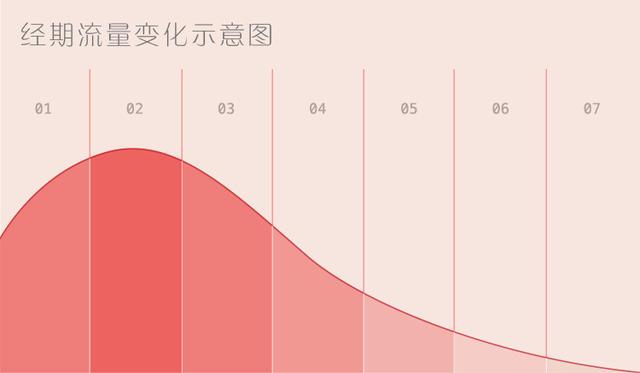 经期流量变化示意图-01.jpg